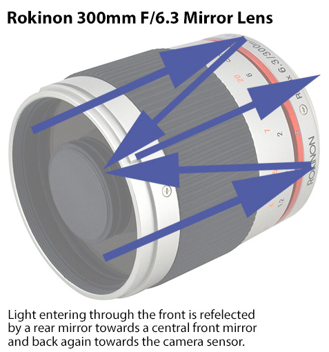 cheesycam-diagram-how-mirror-lenses-work-rokinon-300mm
